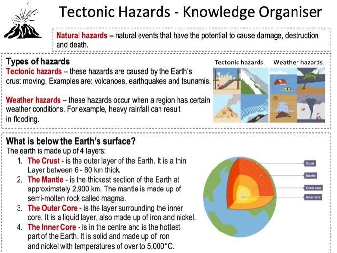 Hazards KS3 knowledge organiser