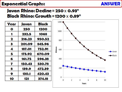 AQA GCSE Higher+ Unit - Graphical Problem Solving