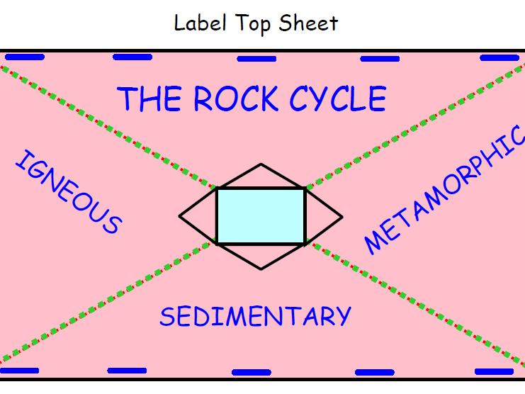 Rock Types Foldable Notes