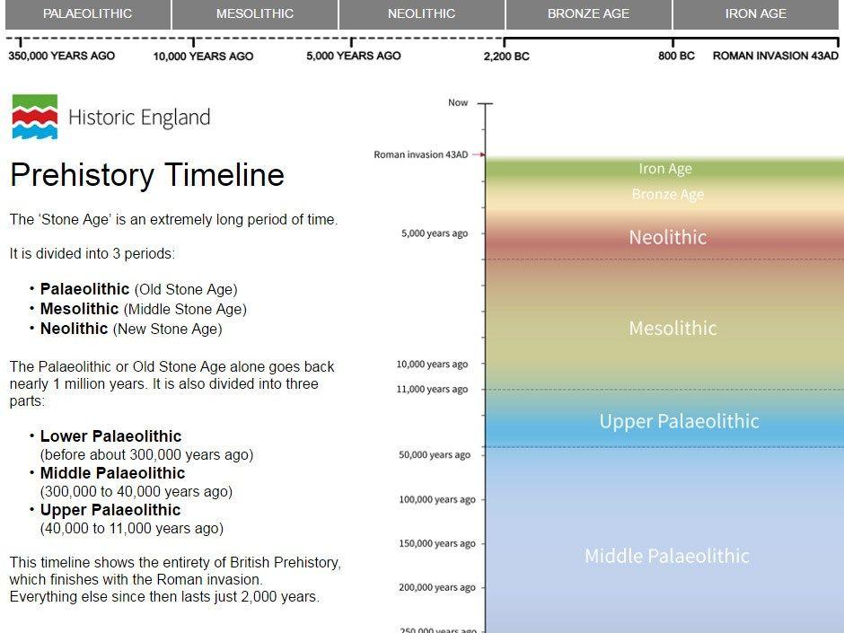 Timeline - Stone Age to Iron Age