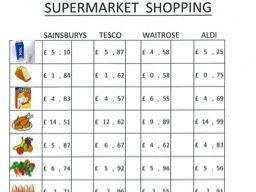KS2 Maths - Data Handling - Supermarket Shopping