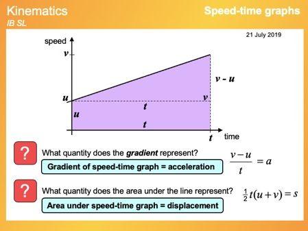 IB Mathematics SL - Kinematics