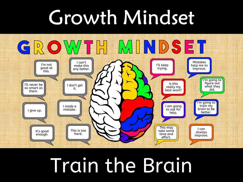 Growth Mindset Train the Brain Poster Wall Display