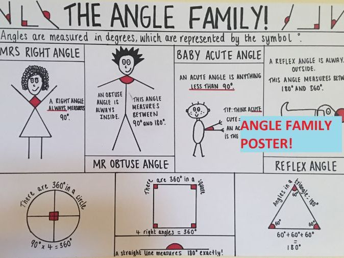 Angles Poster for KS2