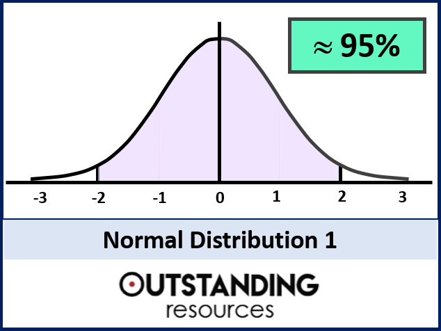 Normal Distribution 1 - An Introduction (+ worksheet)