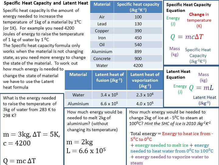 Specific Heat Capacity and Latent Heat Revision Guide