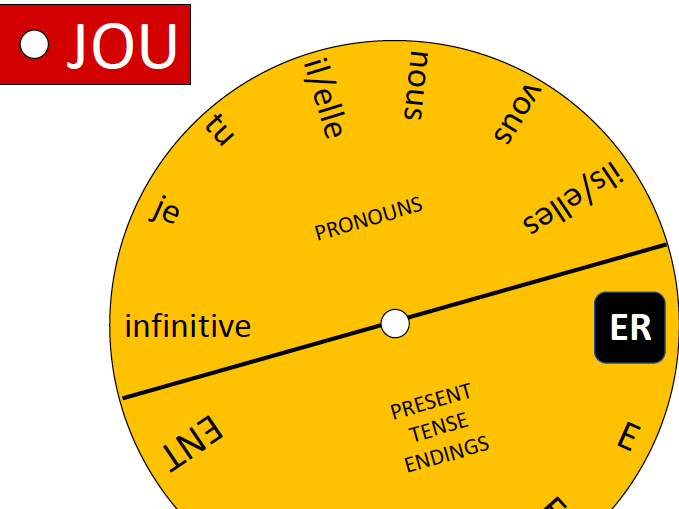 Present tense verb conjugation wheel