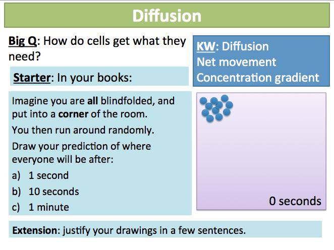 Ks3 Cells Organisation 12 13 Diffusion By Mrraichura Teaching