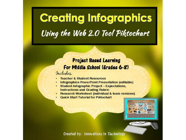 Learning to Create Infographics using Piktochart - Internet Research Project