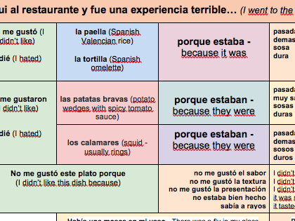 KS3/4-Viñales-Spanish-Restaurant-Opinions-Past-tense-POSITIVE/NEGATIVE- TWO-Sentence-Builders