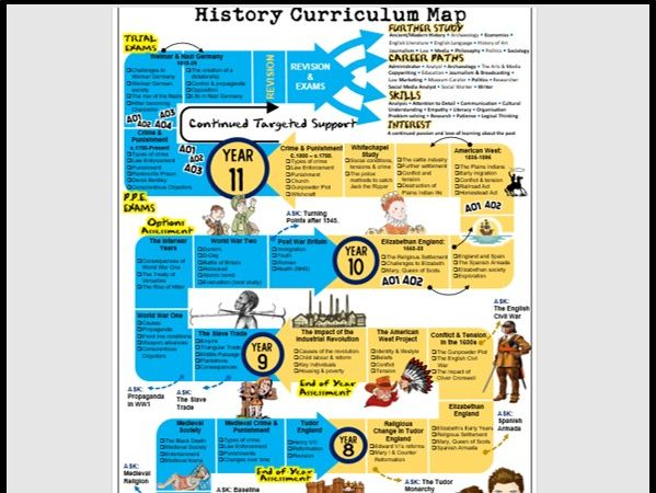 Generic Curriculum Map Template: Editable for all Subjects