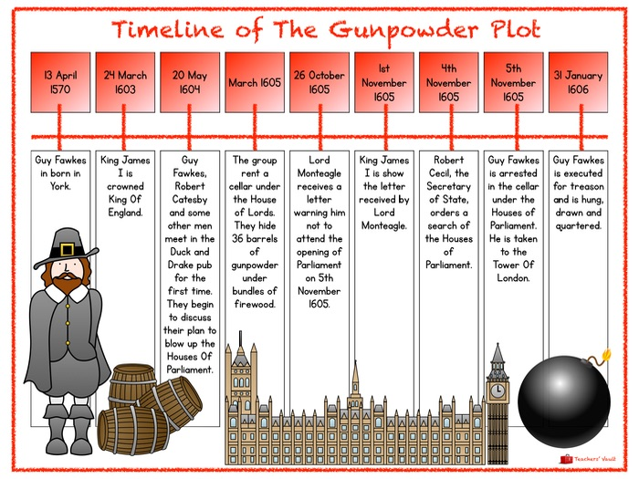 gunpowder plot timeline by helenrachelcrossley