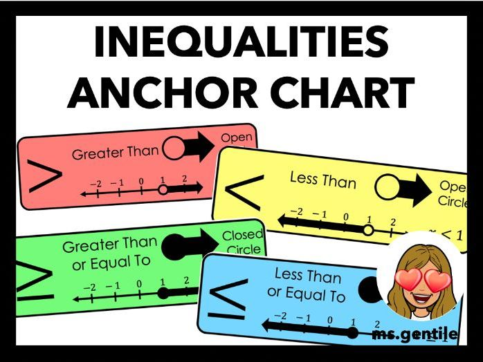 Inequalities Anchor Chart Poster