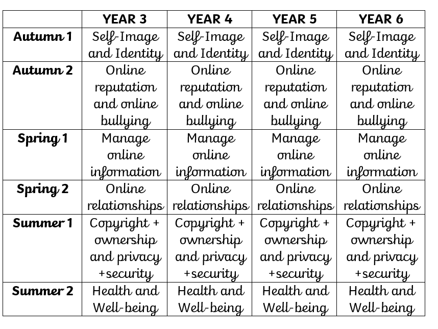 Online Safety Knowledge Organisers Year 5