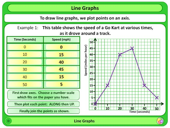 Line Drawing Ks2 : Line graphs ks by magictrickster teaching resources tes