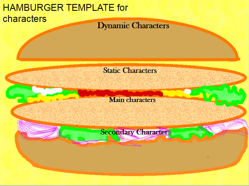Hamburger graphic organizer for different reasons