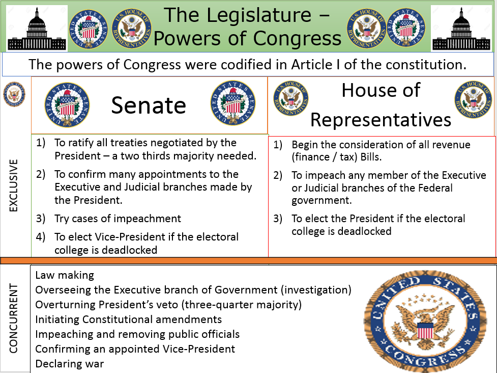 Congress - Functions and Powers.  A Level Government & Politics