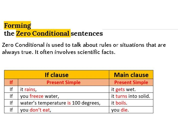 Grammar Lesson 21: Conditional sentences