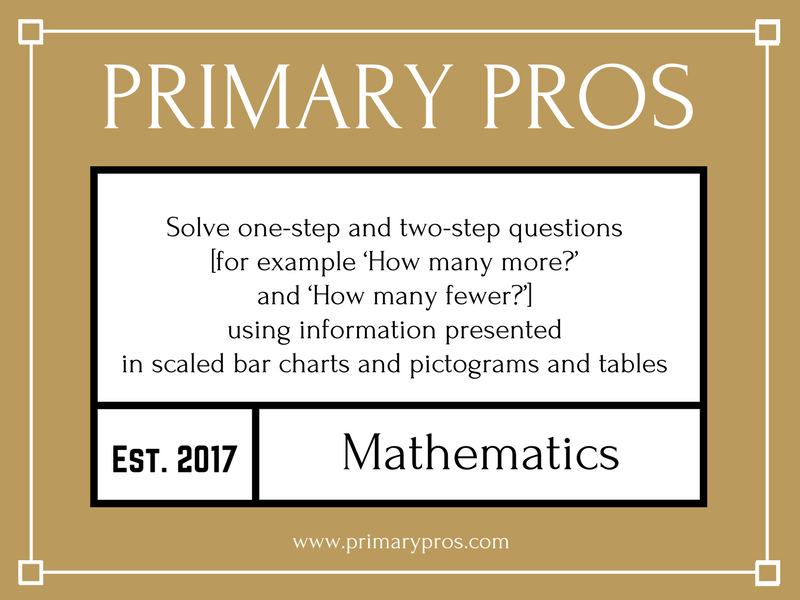 Solve one-step and two-step questions using information presented in scaled bar charts and pictogram