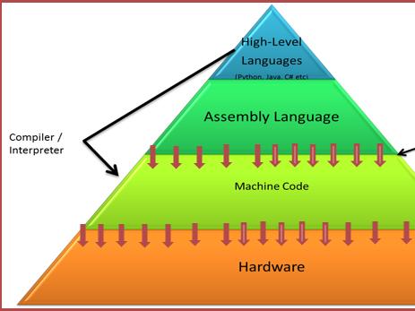 GCSE Computer Science 9-1 Component 2 Revision ETL4