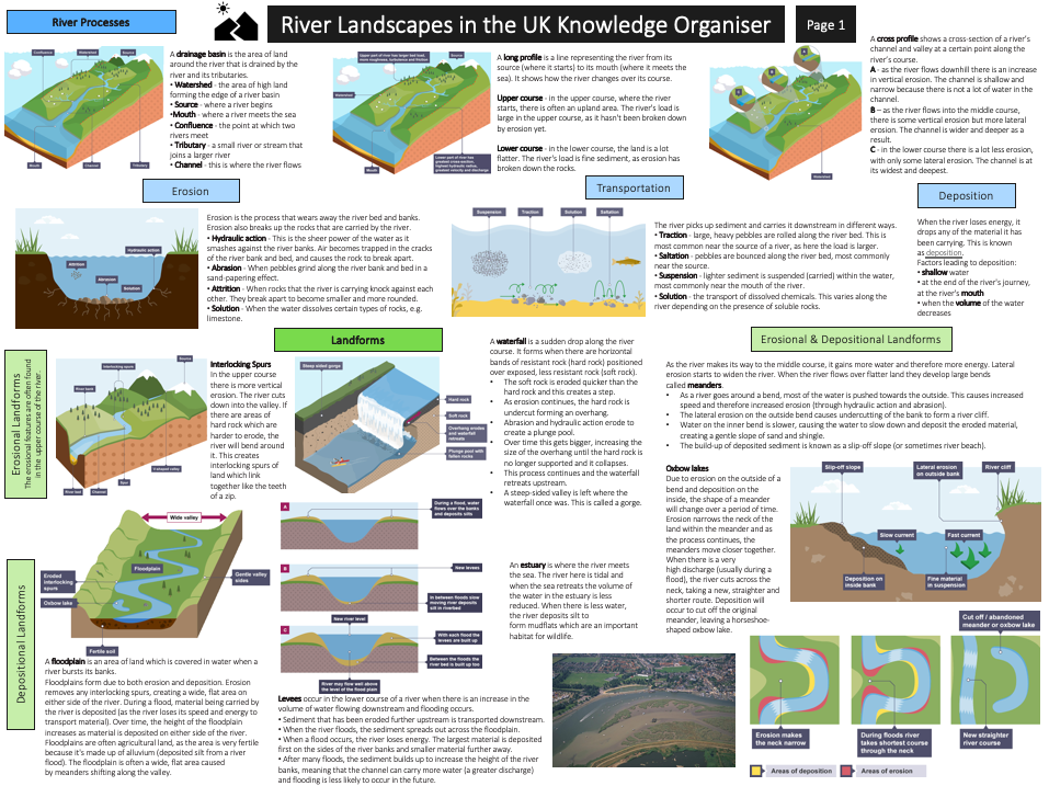 Rivers Revision Pack - AQA GCSE Geography