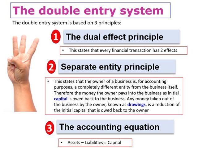 AQA Accounting  - Accounting Equation