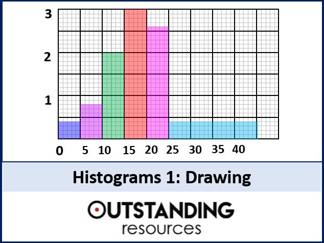 Statistics: Histograms 1 - Drawing (+ worksheet)