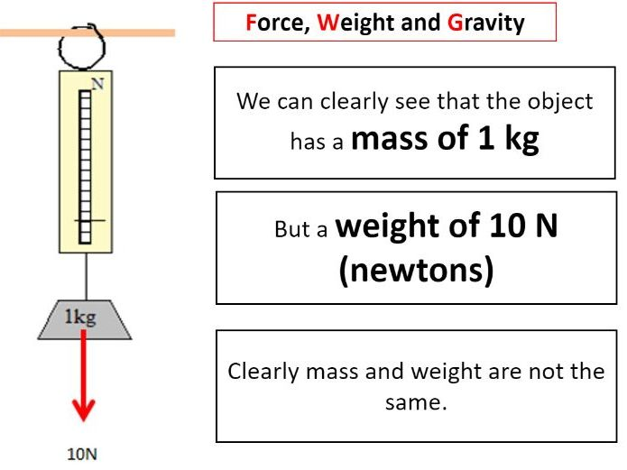 Calculating weight - GCSE/iGCSE