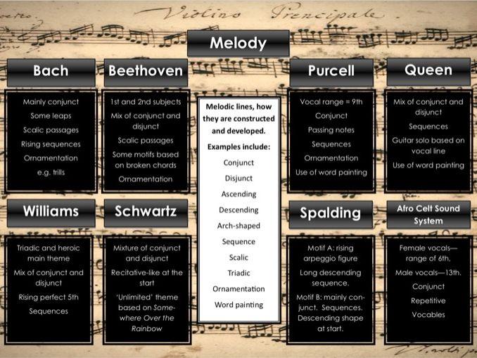 Edexcel GCSE Music Focus Work Revision Poster (melody)