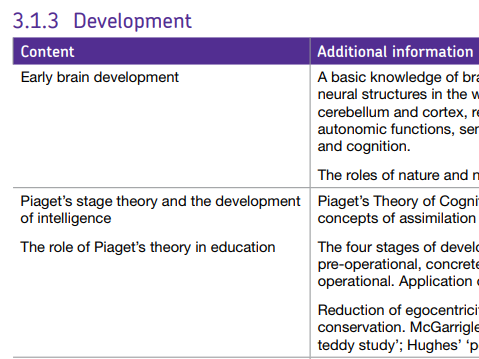DEVELOPMENT TOPIC - NEW AQA GCSE PSYCHOLOGY (9-1)