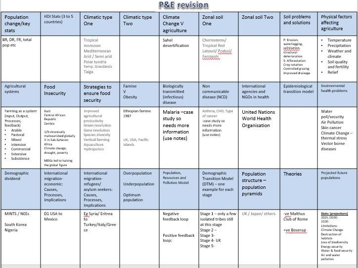 AQA AL Pop & Env Revision sheet A3