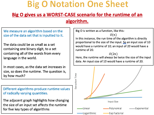 A Level - Big O Notation One Sheet