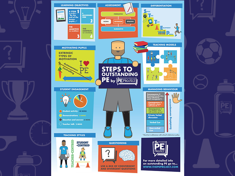 FREE: Steps to Outstanding PE Poster