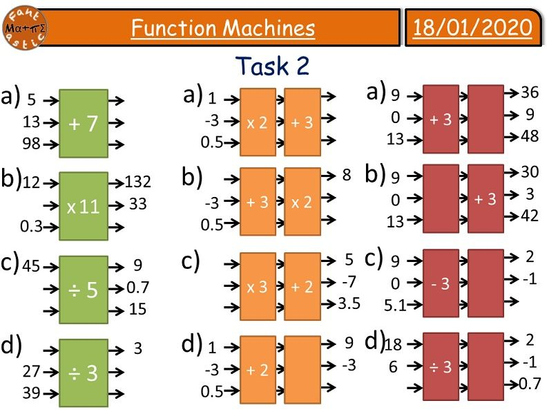 Differentiated Function Machines Algebra Lessons