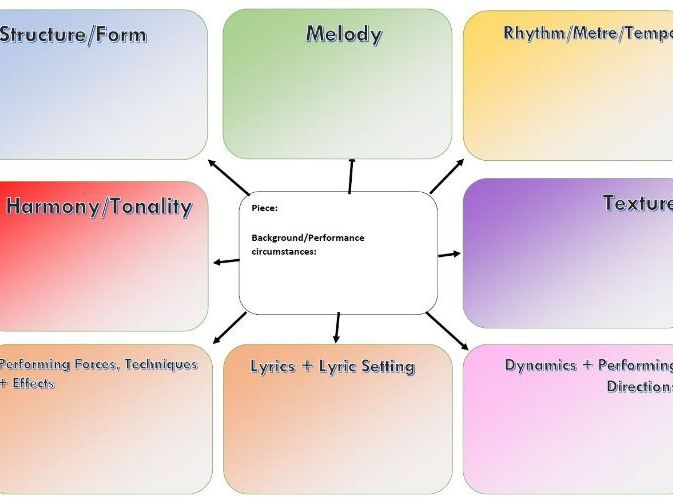 GCSE Music 9-1 Blank Mind Map - Use whilst practising listening