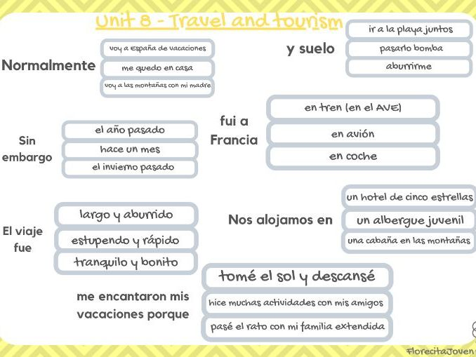 Trapdoor - Unit 8 (Travel and tourism - HOLIDAYS). GCSE Spanish 1-9 AQA.