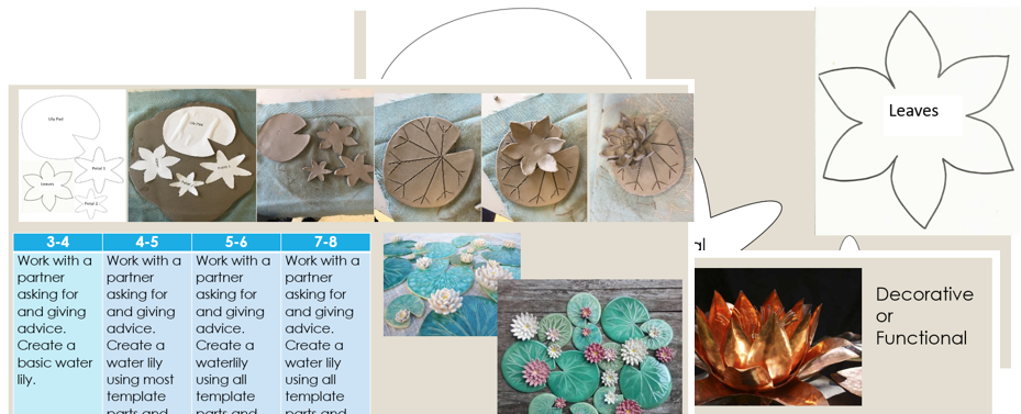 Ceramic waterlily lesson inspired by Monet. Template and lesson worksheet included.