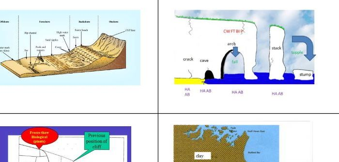 A Level; coasts revision - landforms