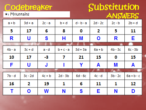 Differentiated Codebreaker:Substitution-positive variables