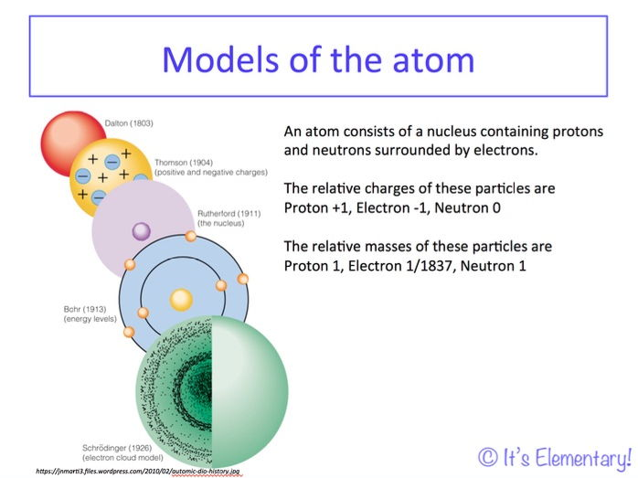 AQA A-level Chemistry - Paper 1 Unit 3.1.1 atomic structure, electronic structure and ionisation