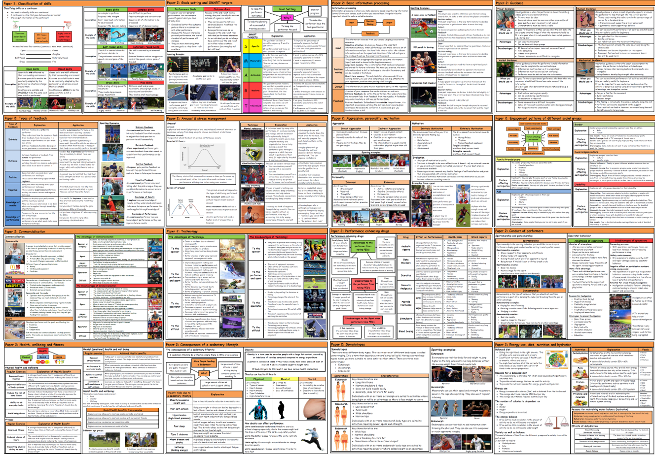 GCSE PE – AQA (9-1) – Complete Paper 2 - Knowledge Organisers/Revision Mats