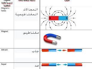 AQA GCSE Magnetism Keywords Arabic
