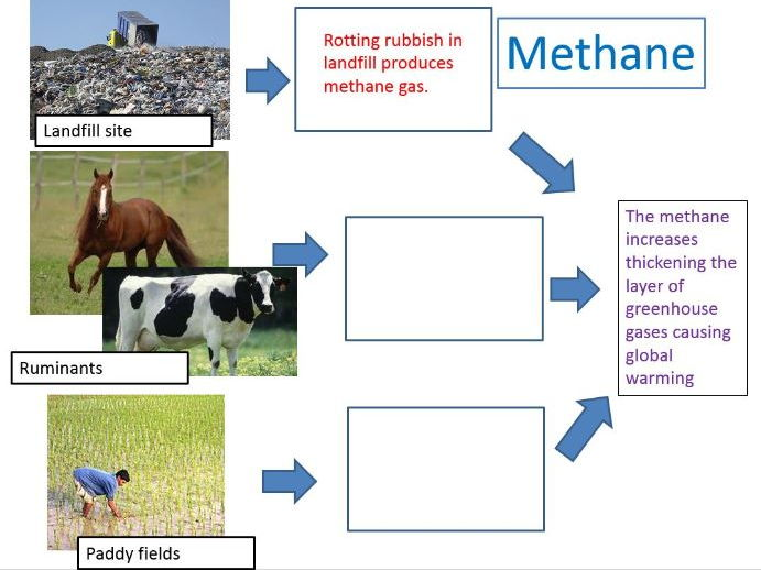 GCSE 9-1; Climate - The enhanced greenhouse effect and global warming