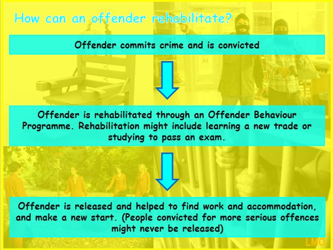 Edexcel GCSE Religious Studies B (2016): Crime and Punishment - Forgiveness