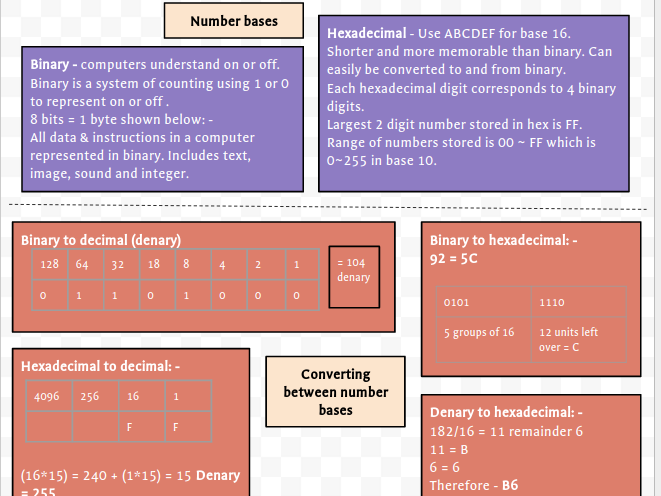 Revision on a page - Fundamentals of Data Representation (GCSE)