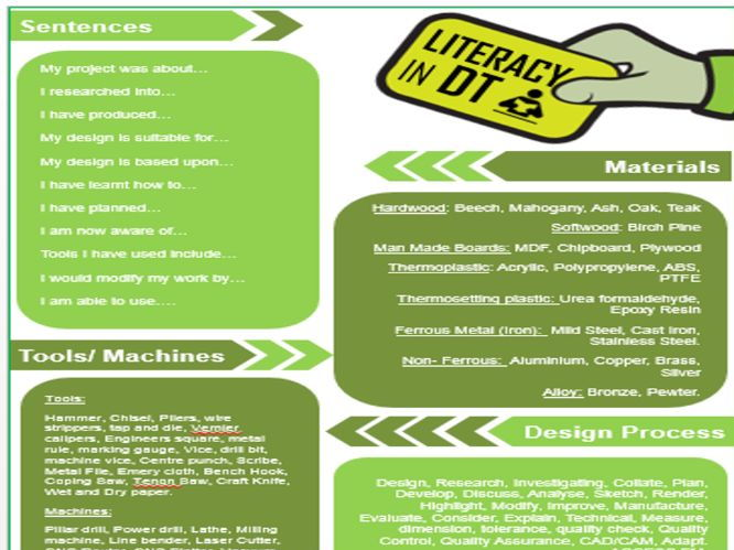 Literacy Mat for Design Technology