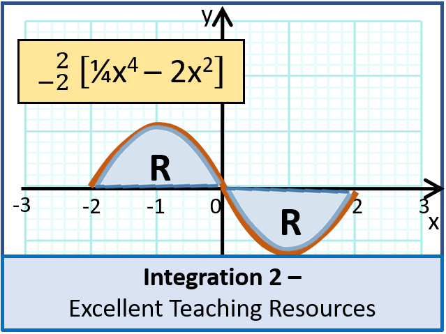 Algebra: Integration 2 - Finding an Area (+ worksheet)