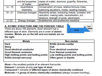 AQA GCSE Trilogy chemistry pocket revision summary Paper 1 HIGHER LEVEL