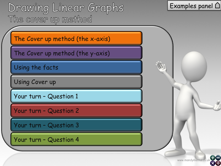 """Linear Graphs- the """"cover up"""" method-PowerPoint+Worksheet (with Full Solutions)  - GCSE"""