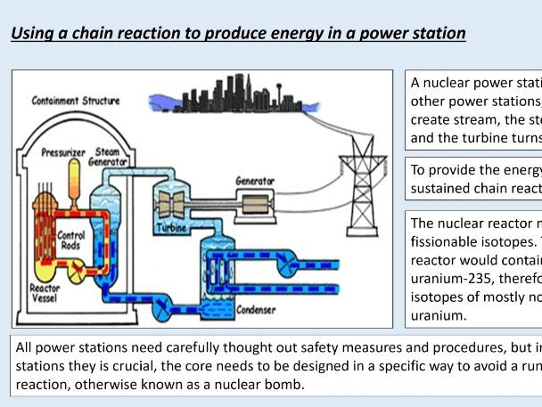 AQA GCSE Physics (4.4.4.1) Atomic structure - Nuclear fission